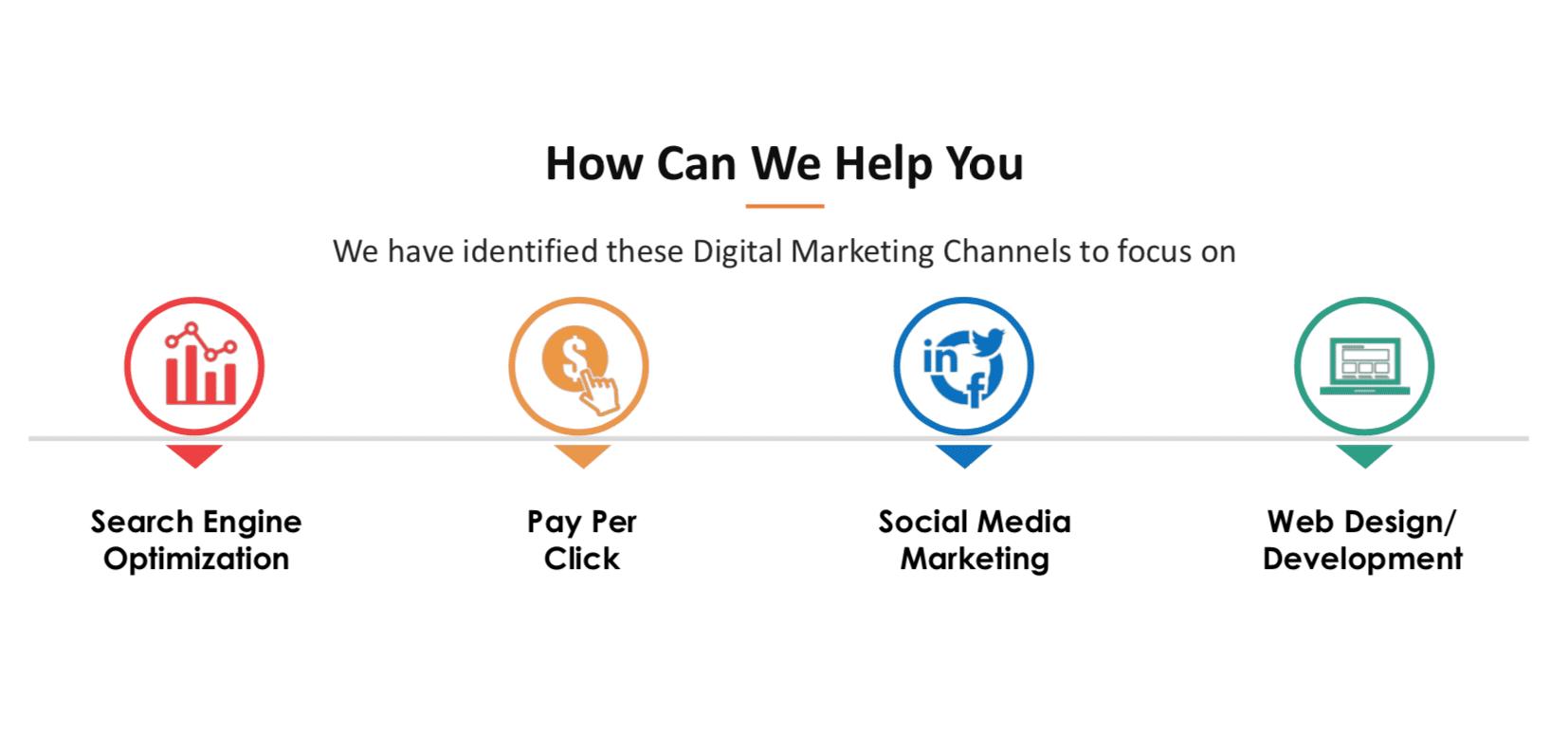 How-Can-We-Help-SEO-PPC-Social-Media-Web-Design