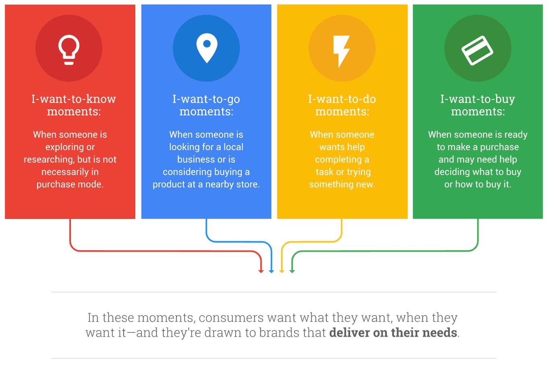 google-micro-moments