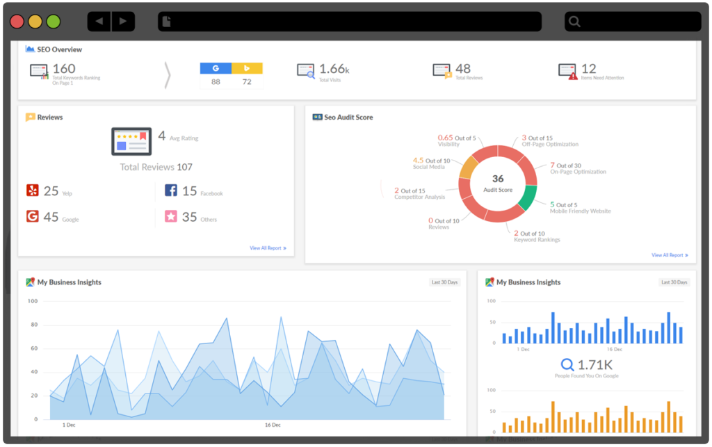 SEO Solutions Dashboard Overview